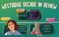 2020 Hindsight: Westridge Through the Decade