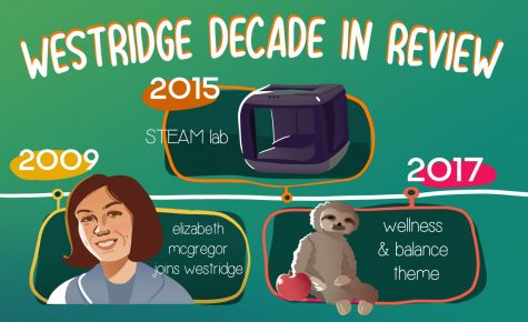 2020 Hindsight: Westridge Through the Decade
